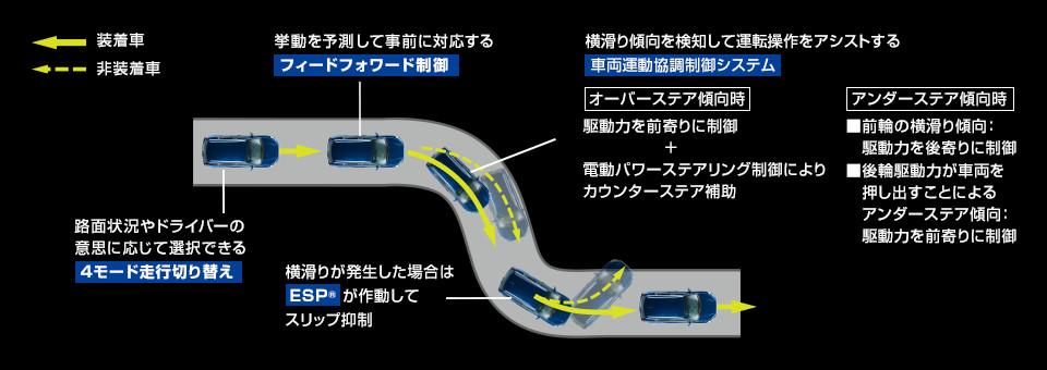 新型SX4S-CROSS画像