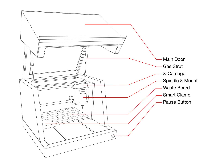 Carvey Manual Machine Basics