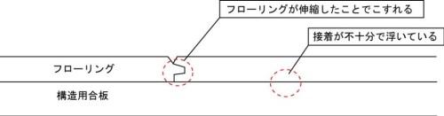 フローリング図