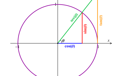 Conceitos iniciais sobre a tangente do arco trigonométrico
