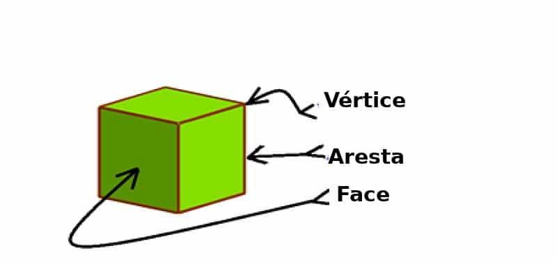 Casa da Matemática - Tudo sobre Poliedros: classificação, tipos e exemplos - Vértices, Faces e Arestas