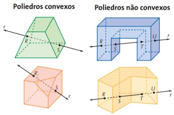 Casa da Matemática - Tudo sobre Poliedros: classificação, tipos e exemplos - Poliedros Convexos e Poliedros Côncavos