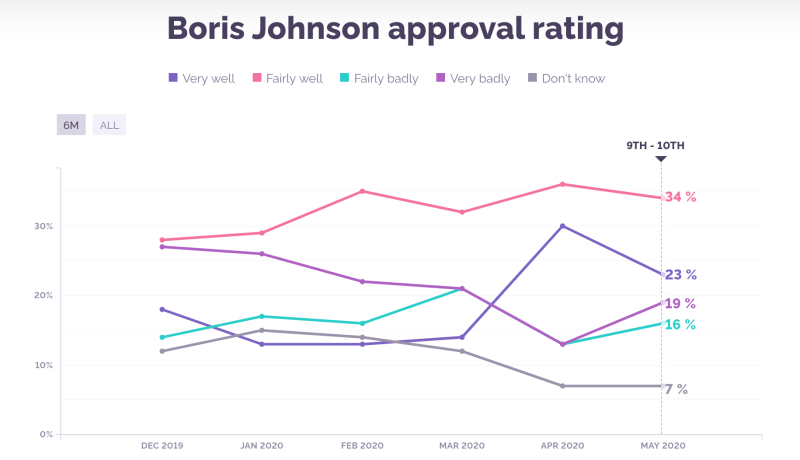 Boris Approval Ratings