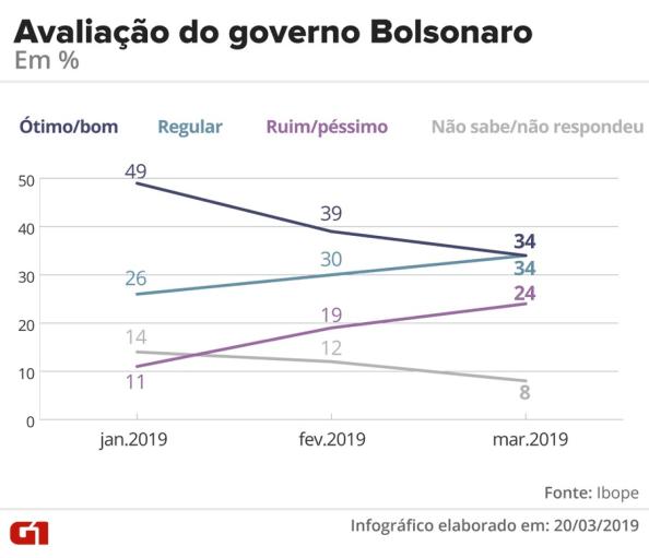 Taxas de Aprovação Bolsonaro II