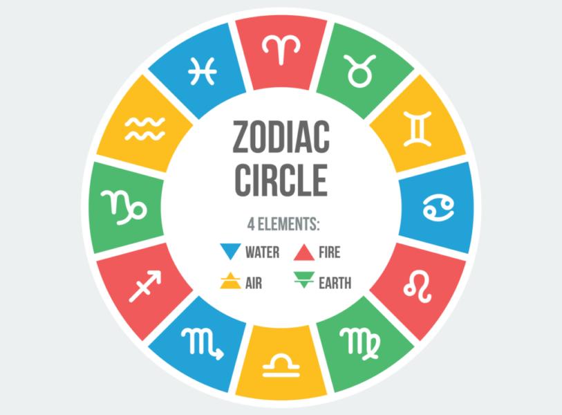 Horoscope - Casa de Campo Living