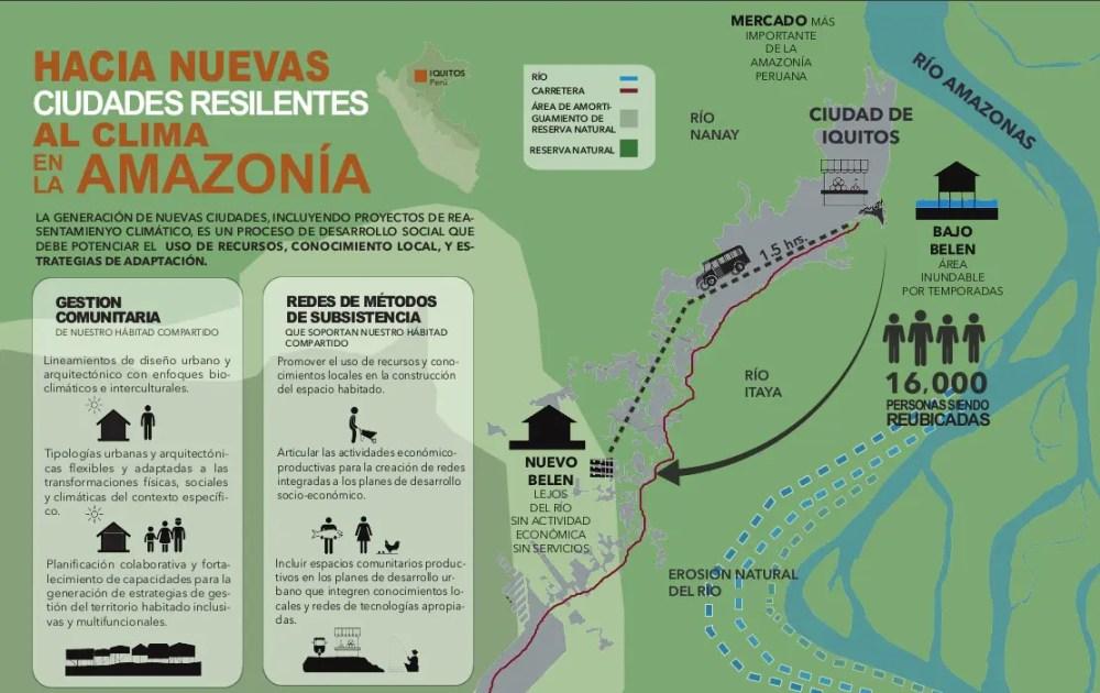 Infografia de CASA PUCP