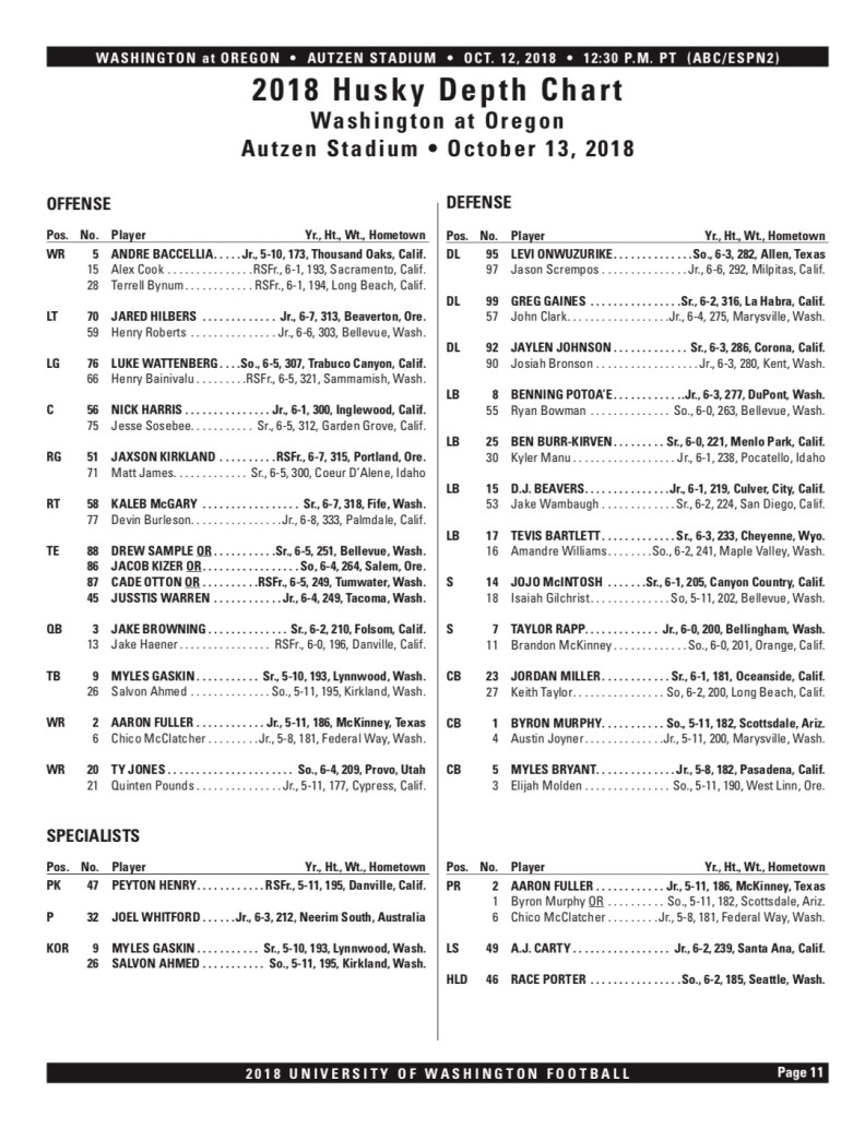 Husky Depth Chart - Oct 8th