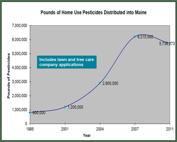 Pesticide Purchases Graph