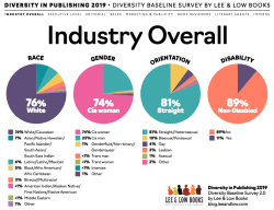 Diversity in publishing infographic.