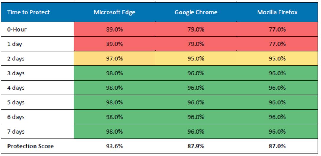 Edge is sneller met beschermen tegen phishingsites