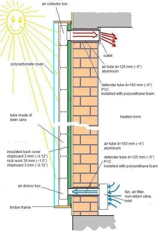 Panou solar din doze de aluminiu facut in casa