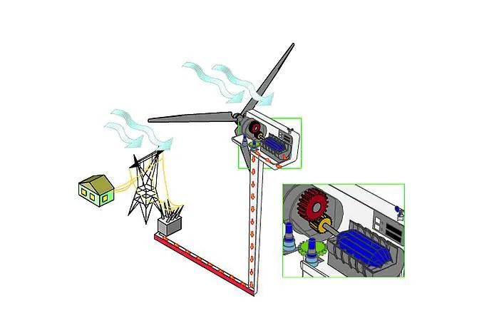 Cum functioneaza o turbina eoliana - doua schite explicative