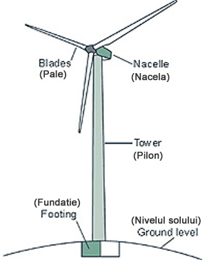 cum functioneaza o turbina eoliana how a wind turbine work 2