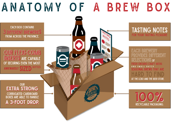 Summer is Coming—Refresh Yourself with The Brew Box Co. + the Nelson 2016 Sauvignon Blanc!—The Anatomy of a Brew Box