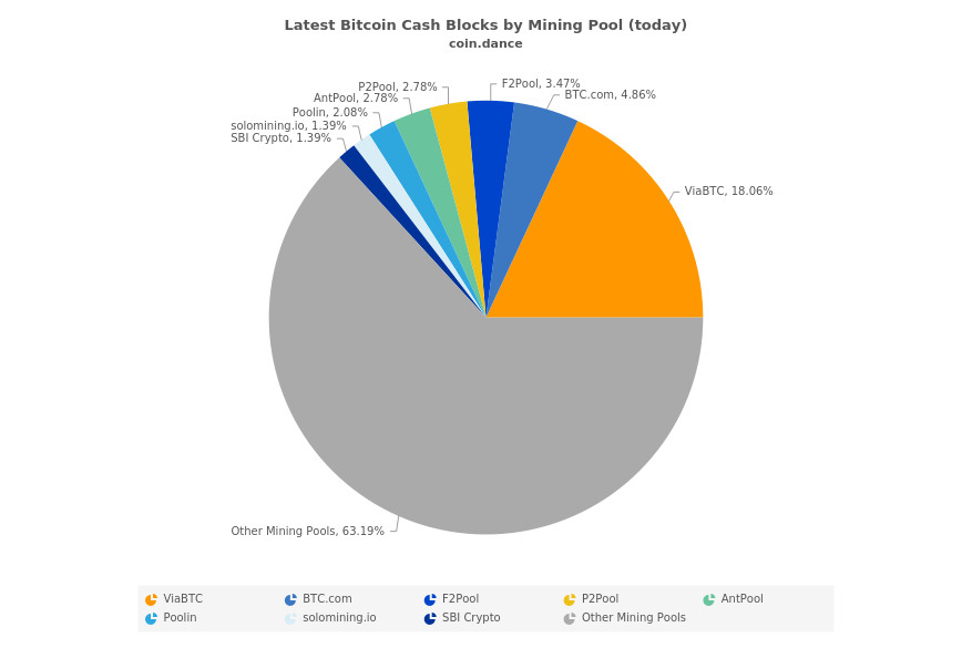 Latest Bitcoin Cash Blocks by Mining Pool (today)