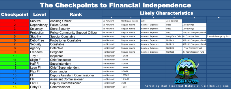 The 18 Checkpoints to FI - Likely Characteristics - Cashflow Cop Police Financial Independence