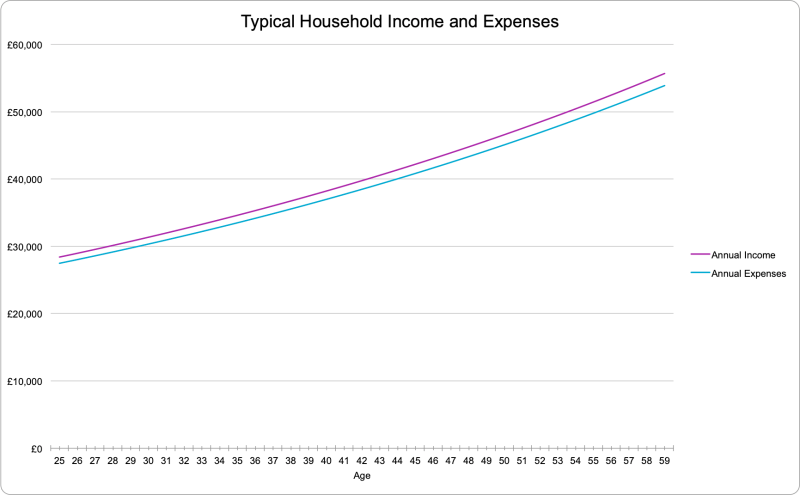Typical Family Income and Expenses - Cashflow Cop Police Financial Independence