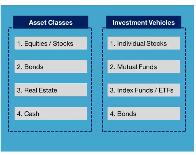 Asset Class Chart - Cashflow Cop Police Financial Independence