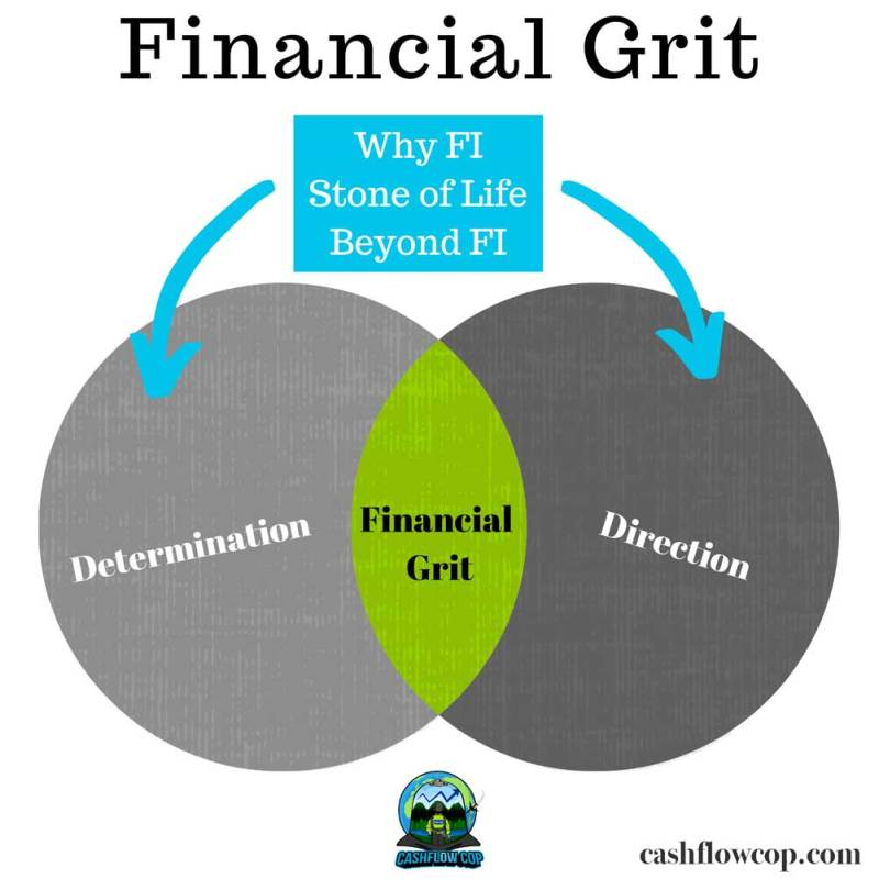 Financial Grit Diagram- Cashflow Cop Police Financial Independence
