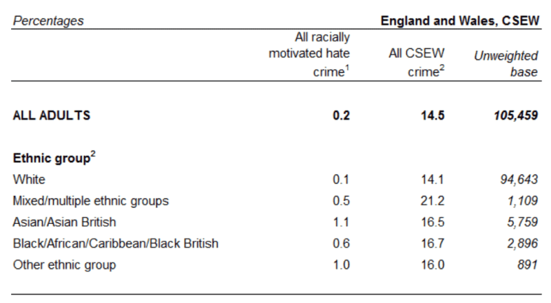 Crime Survey of England and Wales - Race Hate Crime - Cashflow Cop Police Financial Independence
