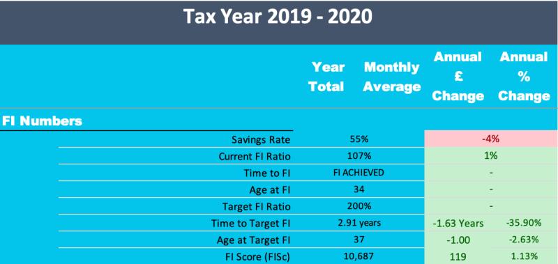 2019/20 - FI Numbers
