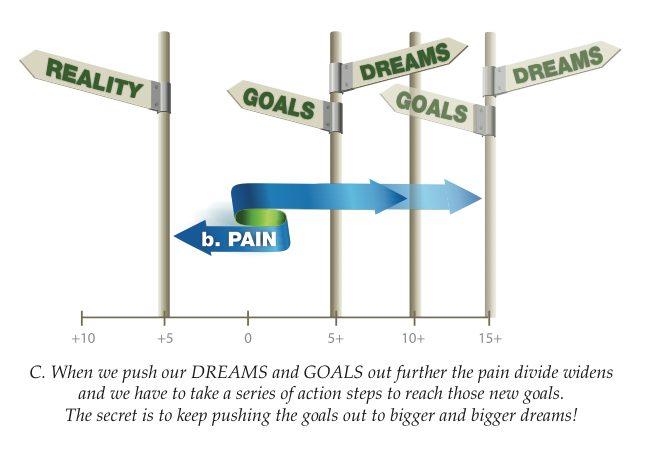 reality vs goal 3