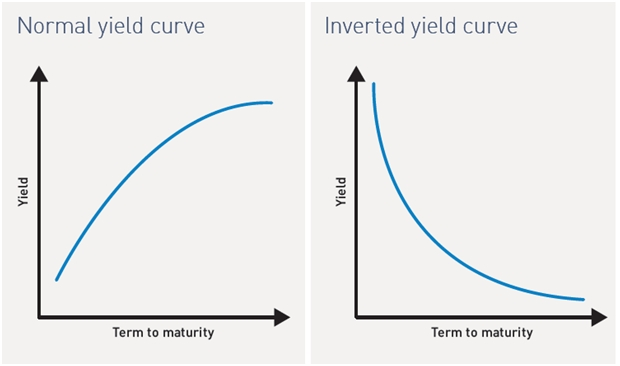 What is a market inversion?