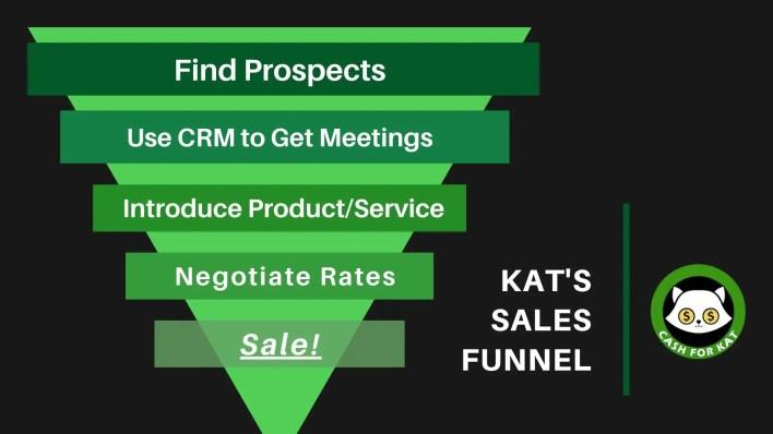 Kat's Sales Funnel