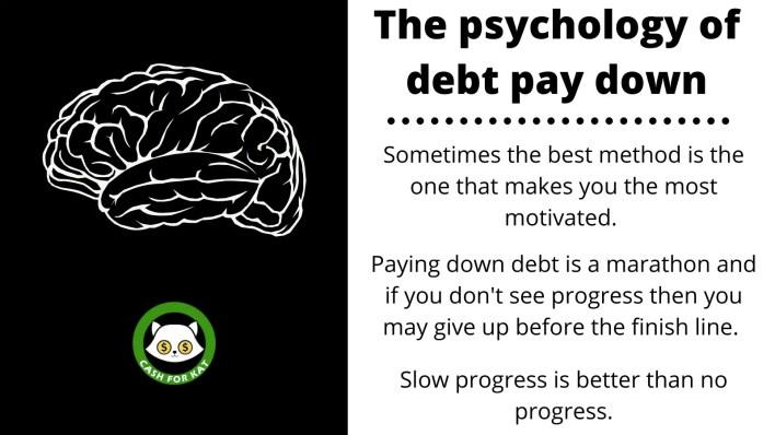 Psychology of Debt