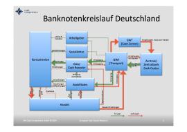 Bargeldkreislauf Deutschland