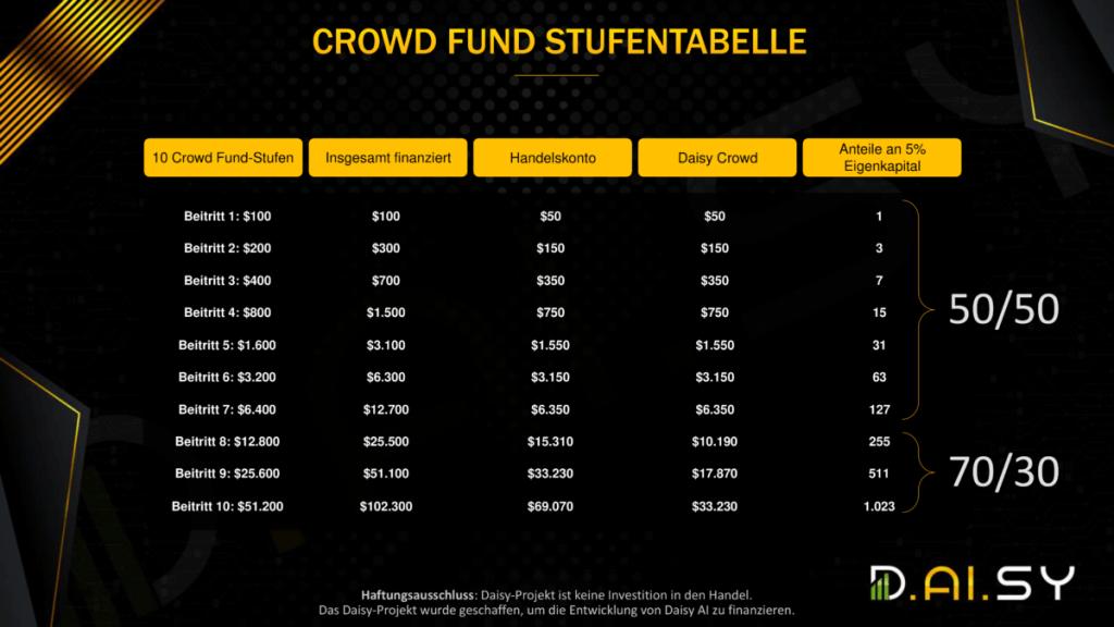 Daisy Crowd Fund Stufenplan