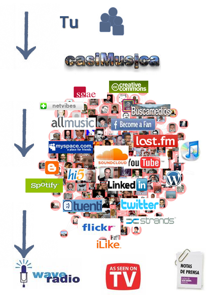 marketing-comunicacion