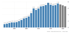 Isle of Man GDP Graph 00'-20'