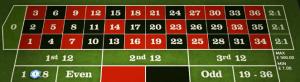 Das Fibonacci Roulette