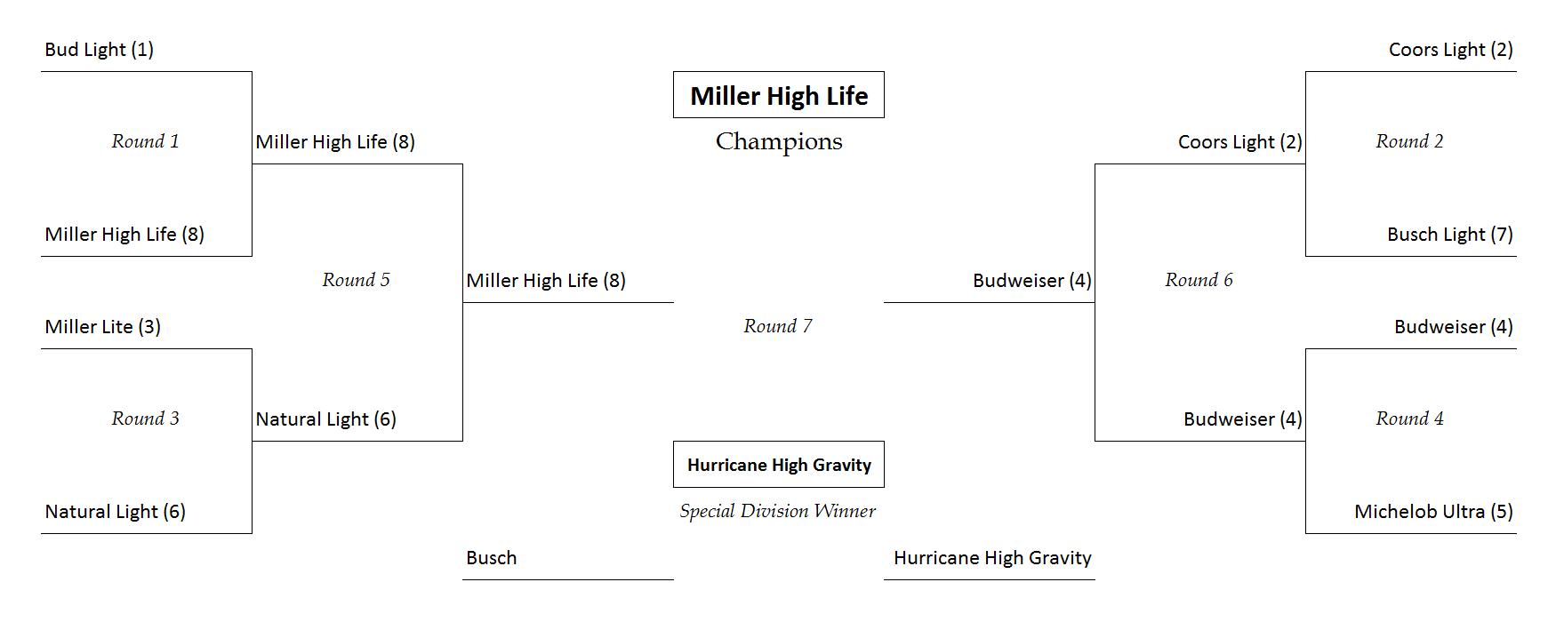 2017 Cask Mates Tournament Results