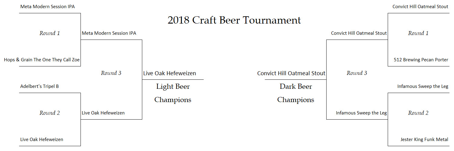 2018 Texas Craft Beer Tournament Results
