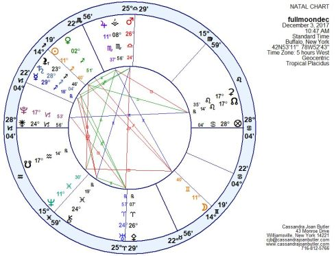 Super Moon Sunday: From Confusion to Clarity! – Cassandra