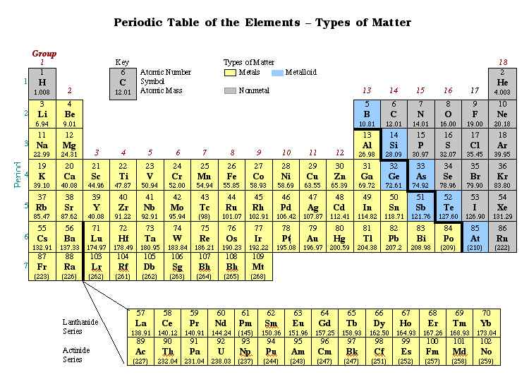 Remarkable Periodic Table Metals Nonmetals Metalloids Minimalist
