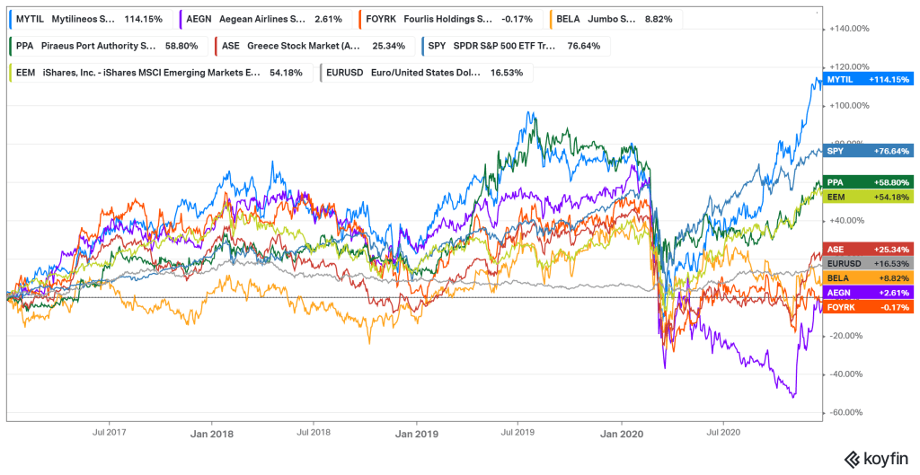 Performance of select Greek stocks and benchmarks since 2017