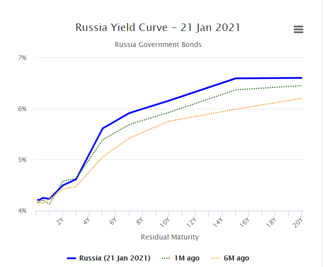 Russia Yield Curve