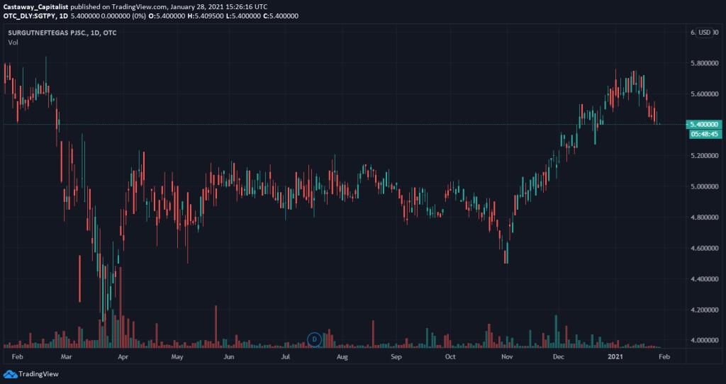 1yr Surgutneftegas ADR price chart