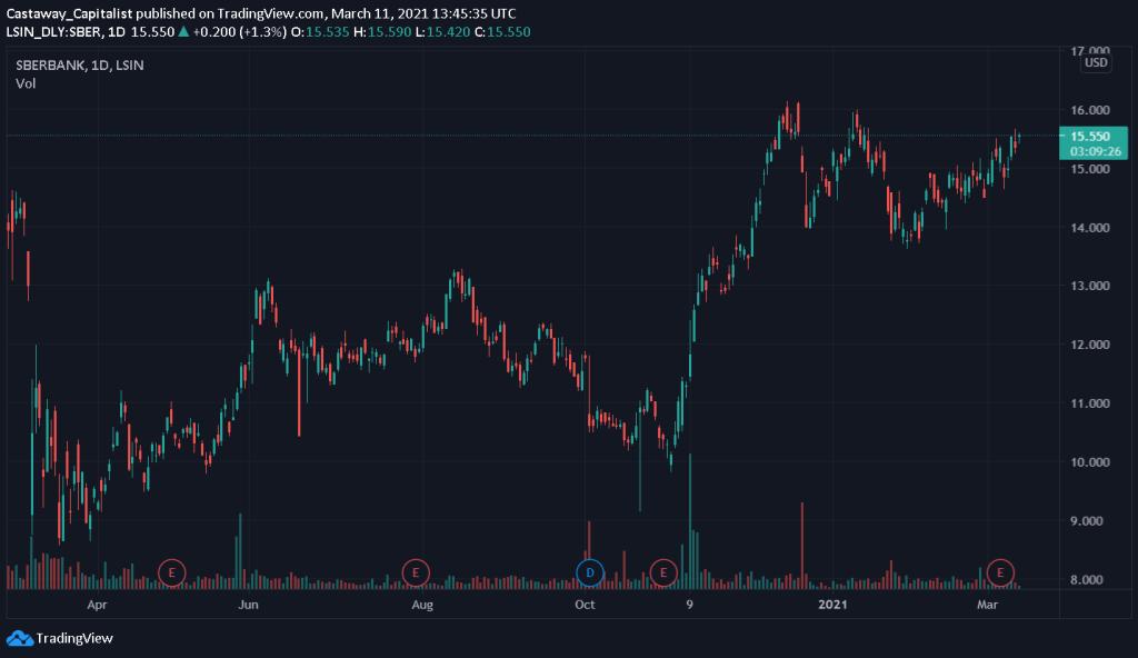 SBER 1yr Stock Price Chart