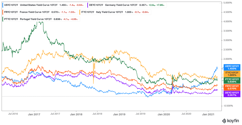 5yr graph of 10-yr-2yr spreads for US, Germany, France, Italy and Portuga