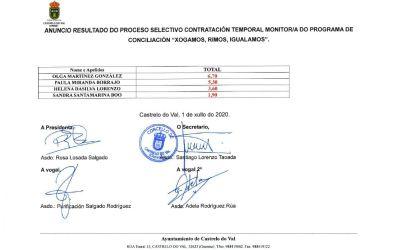 Resultado do proceso selectivo contratación temporal monitor/a do programa de conciliación «xogamos, rimos, igualamos»