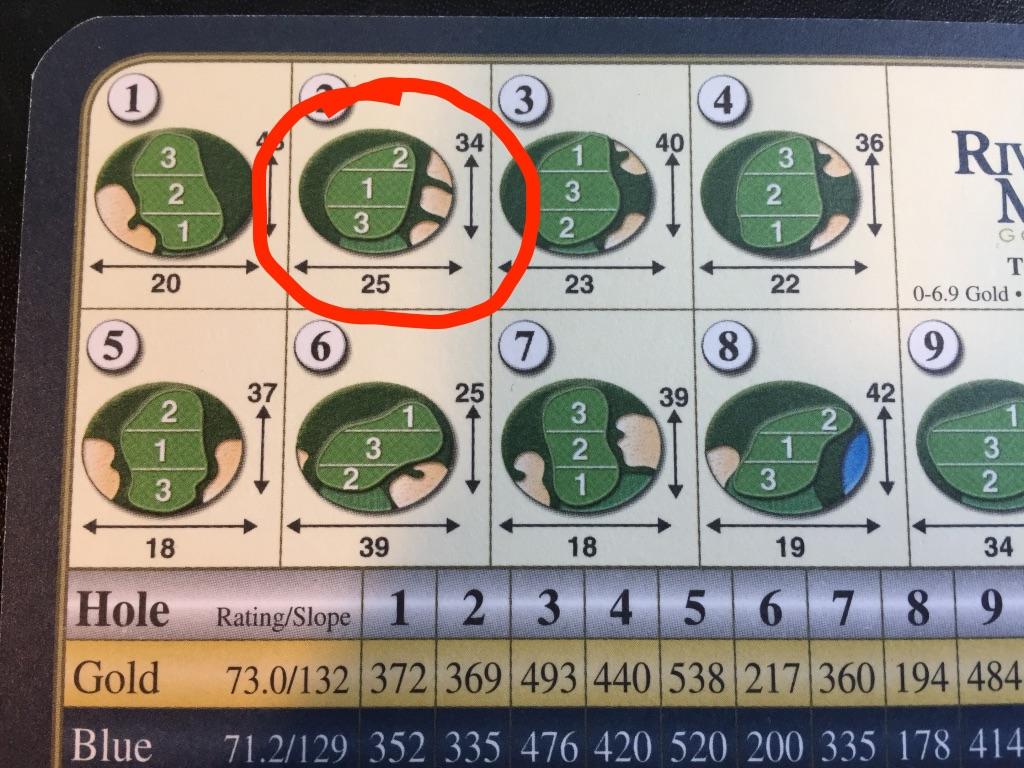Scorecard - Pin Locations