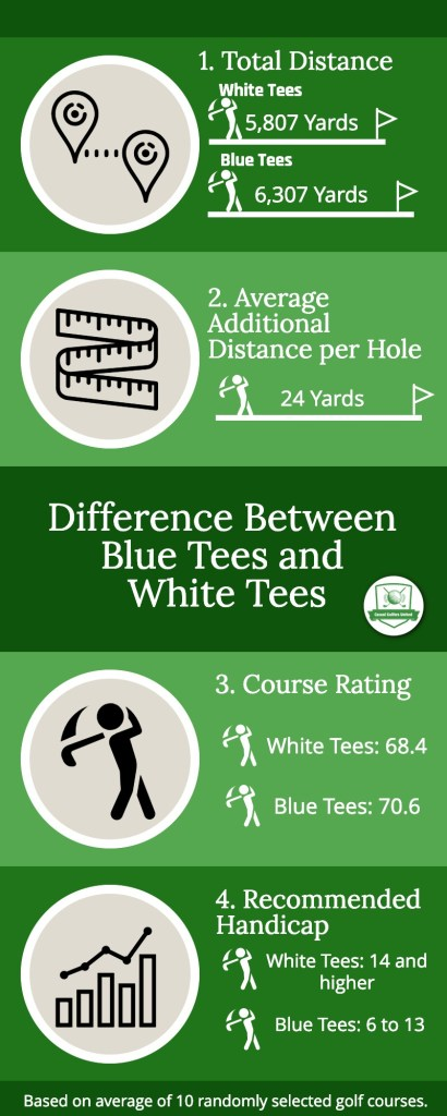 Blue tees versus White Tees