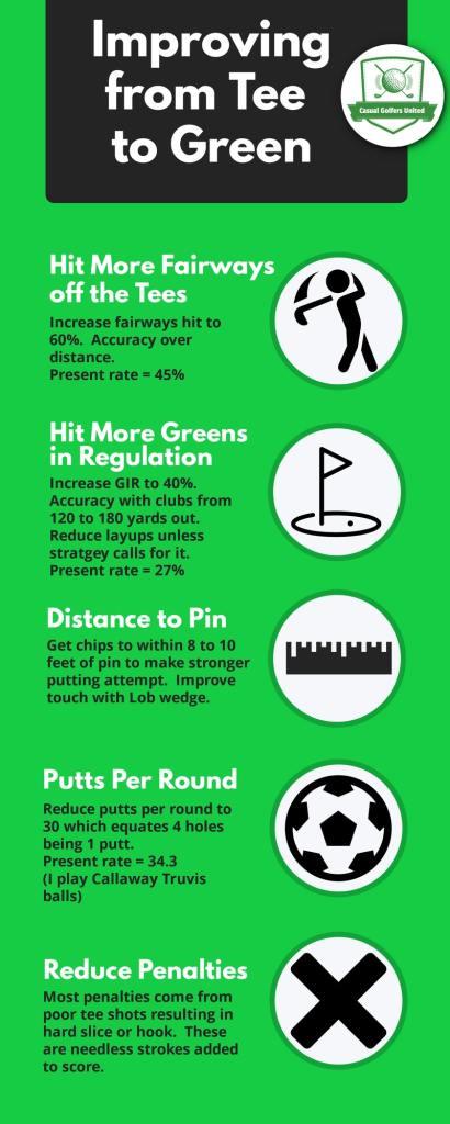 golf game improvements