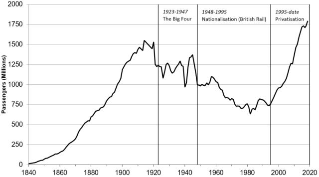 GBR rail passengers by year 1830-2015