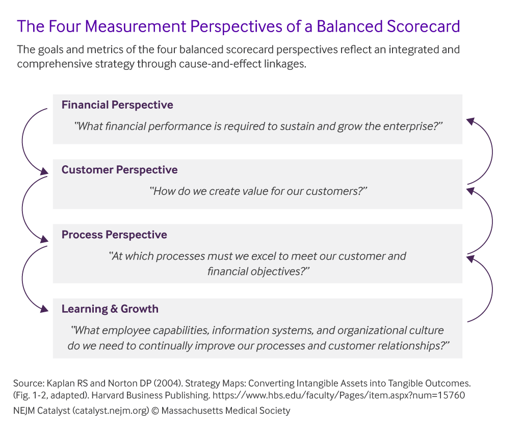 The most popular articles on … Using The Balanced Scorecard For Successful Health Care M A Integration Catalyst Non Issue Content