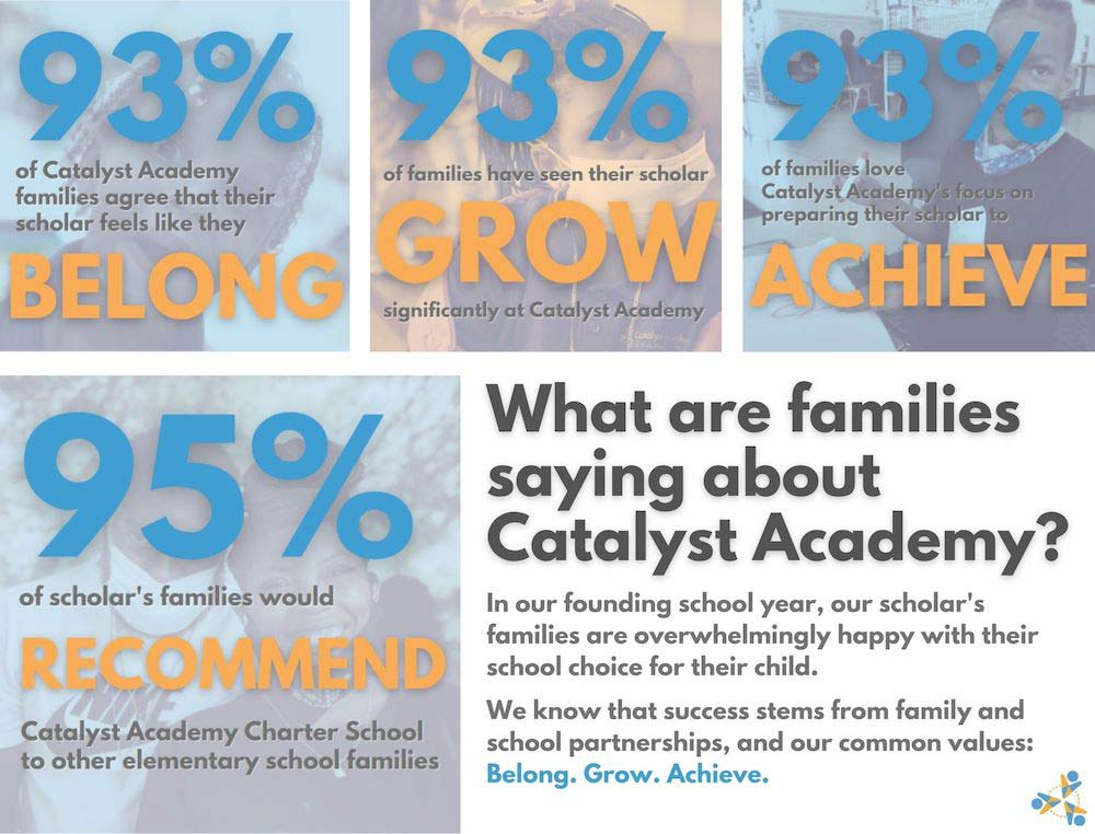 parent survey results infographic